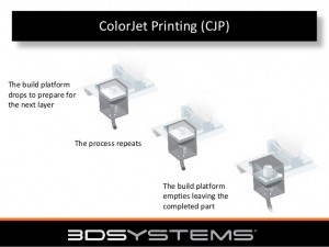 ColorJet Printing Process
