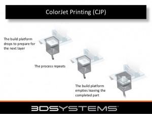 ColorJet Printing Process